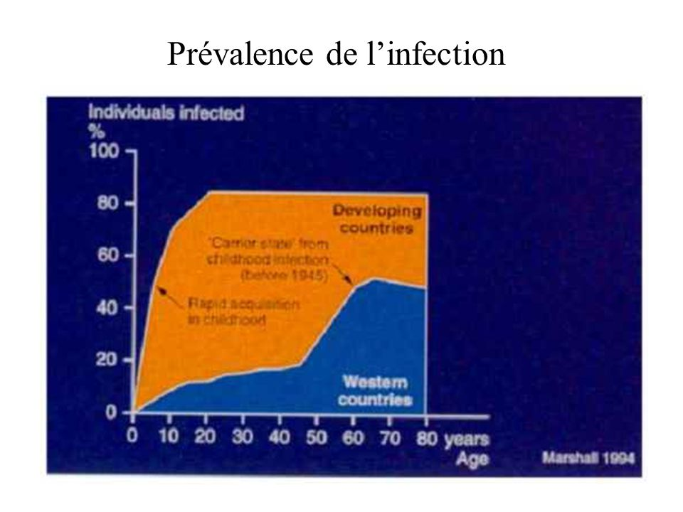 Prévalence de l'infection