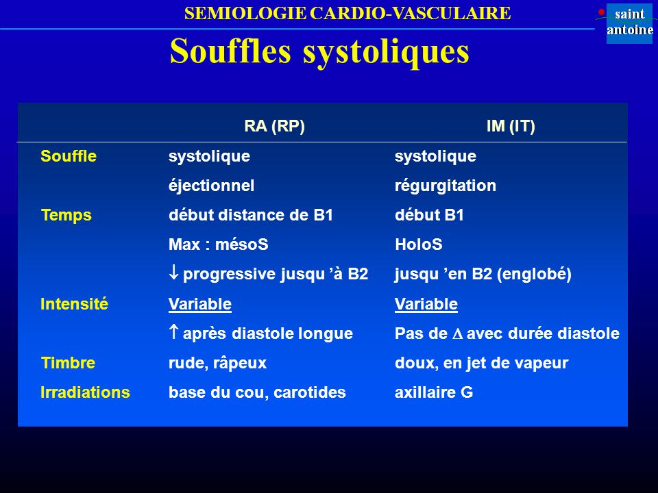 Souffles systoliques Souffle Temps Intensité Timbre Irradiations