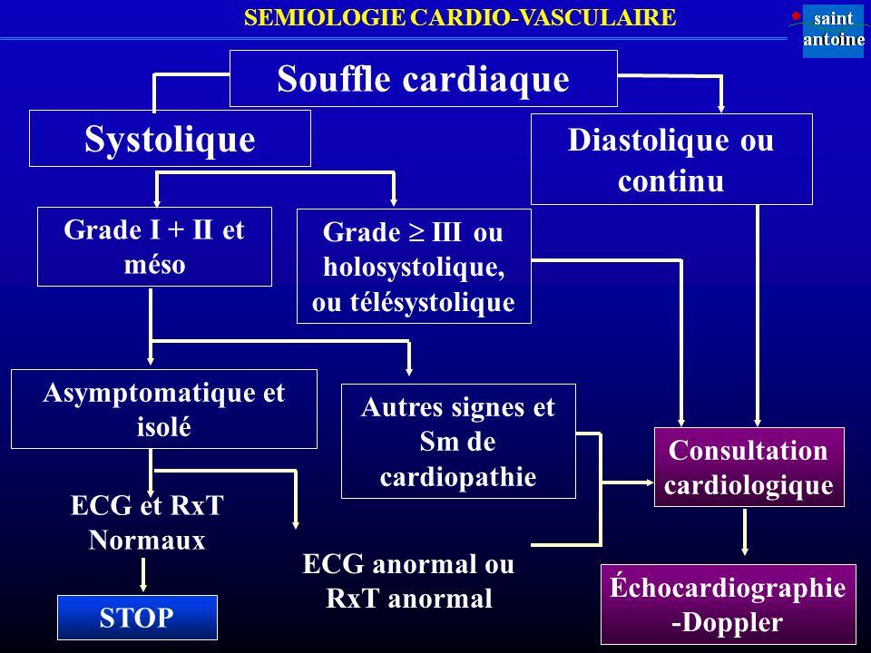 Souffle cardiaque Systolique