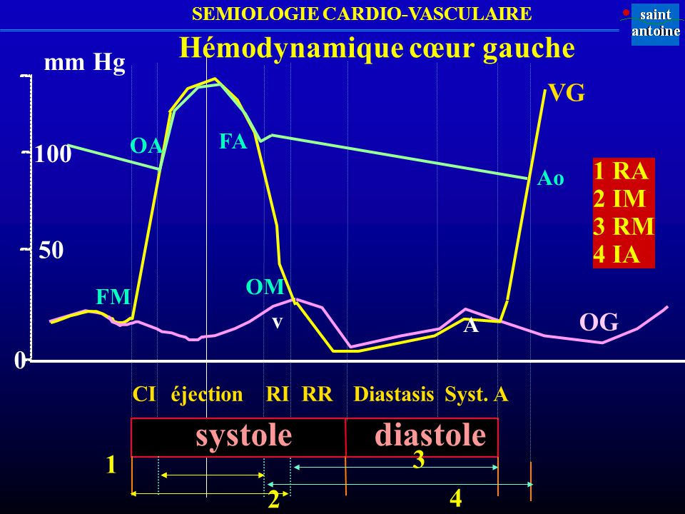 Hémodynamique cœur gauche