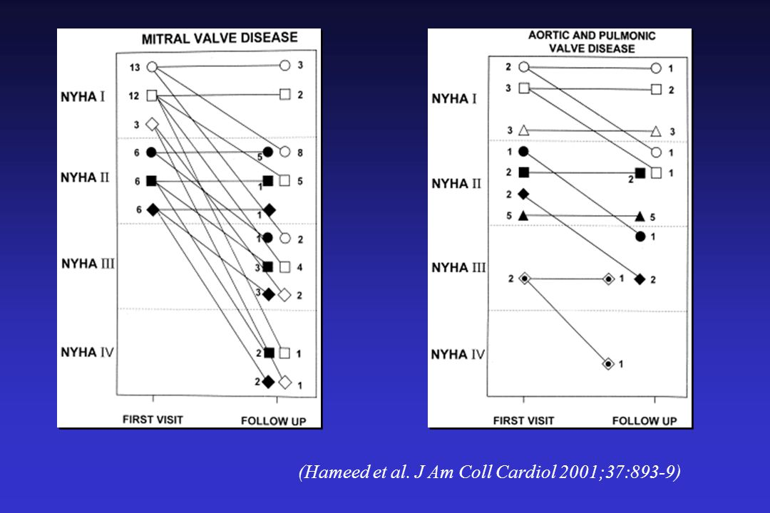 (Hameed et al. J Am Coll Cardiol 2001;37:893-9)