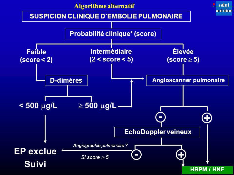 SUSPICION CLINIQUE D'EMBOLIE PULMONAIRE Probabilité clinique* (score)