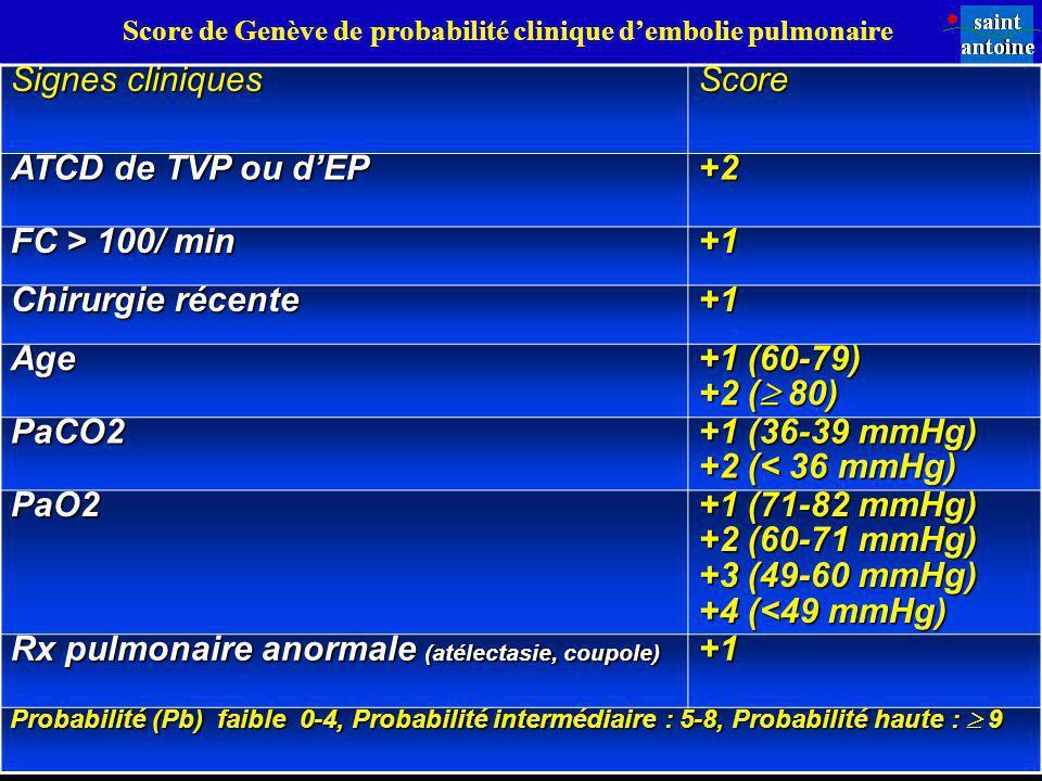 Score de Genève de probabilité clinique d'embolie pulmonaire