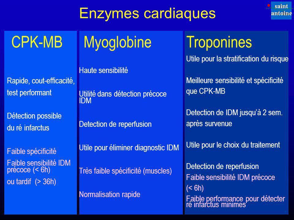 CPK-MB Myoglobine Troponines Enzymes cardiaques