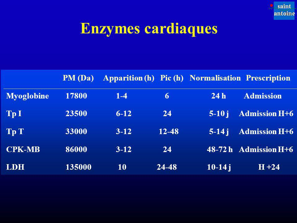 Enzymes cardiaques PM (Da) Apparition (h) Pic (h) Normalisation Prescription.