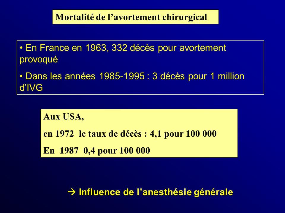 Mortalité de l'avortement chirurgical