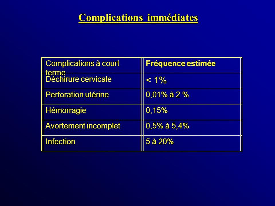 Complications immédiates