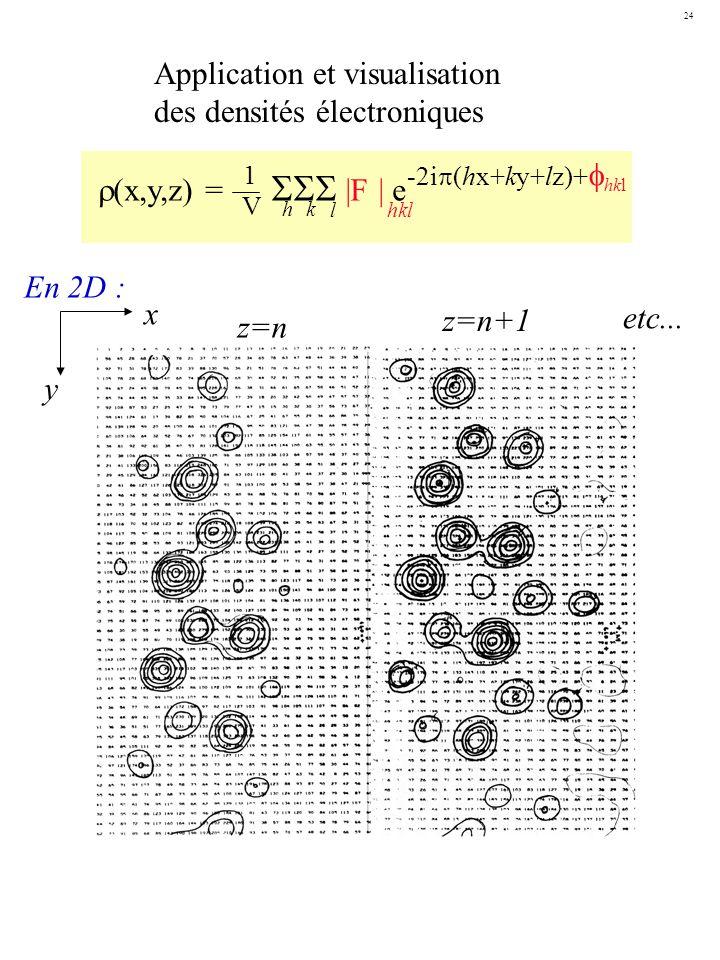 Application et visualisation des densités électroniques