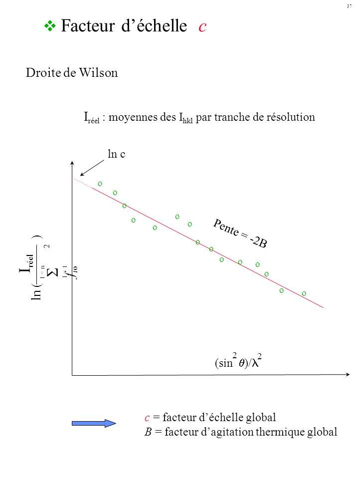 Iréel  fio Facteur d'échelle c Droite de Wilson