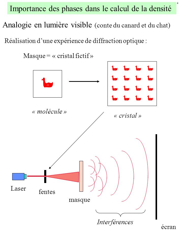 Importance des phases dans le calcul de la densité