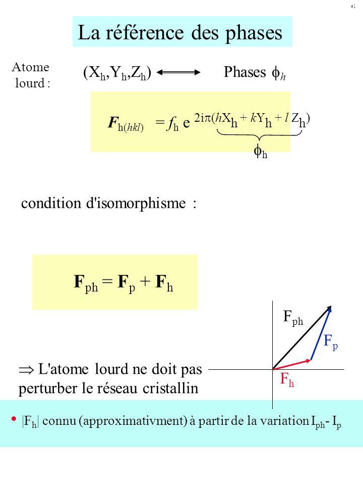 La référence des phases
