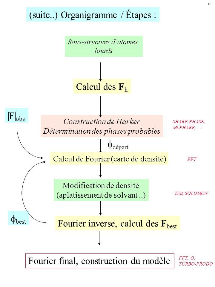 (suite..) Organigramme / Étapes :