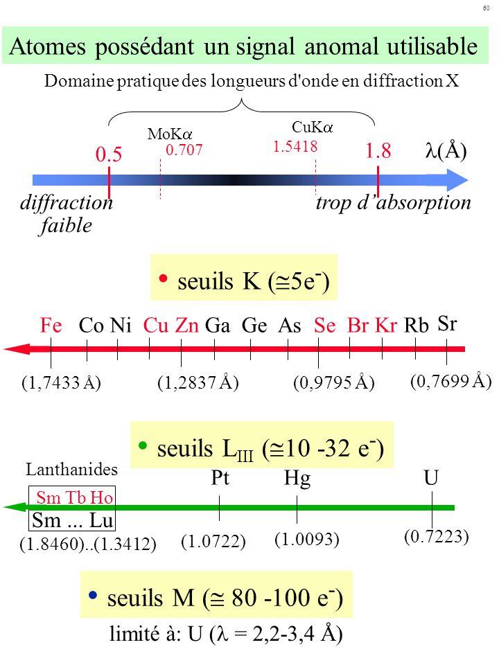 seuils K (5e-) seuils LIII (10 -32 e-) seuils M ( 80 -100 e-)