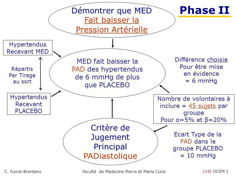 Phase II Démontrer que MED Fait baisser la Pression Artérielle
