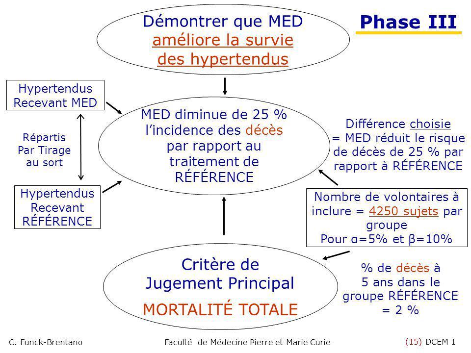 Phase III Démontrer que MED améliore la survie des hypertendus