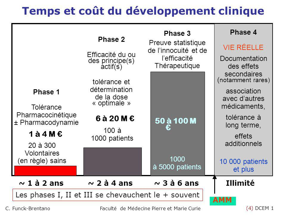 Temps et coût du développement clinique