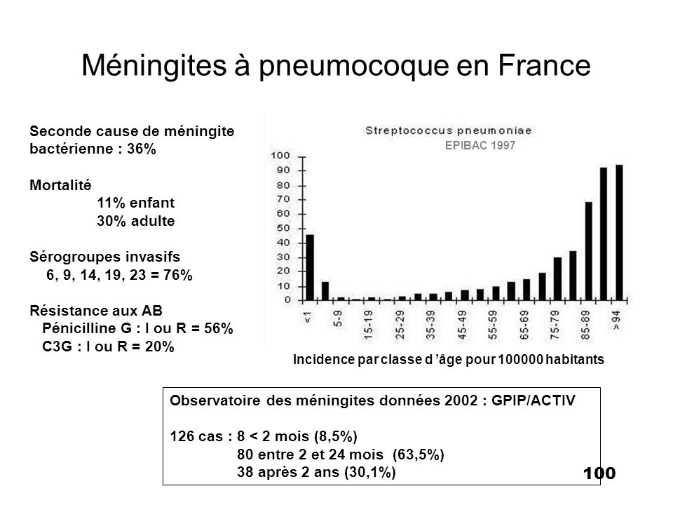 Méningites à pneumocoque en France
