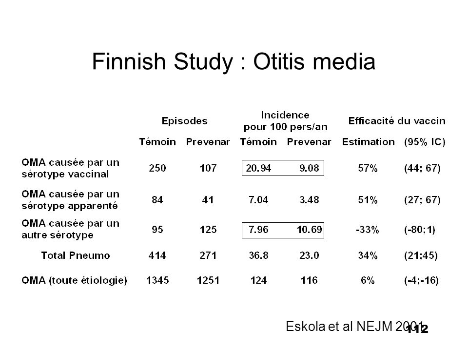 Finnish Study : Otitis media