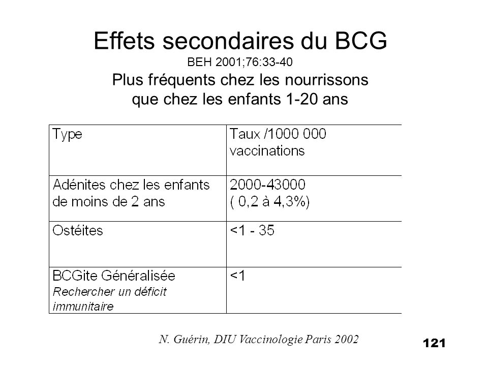 N. Guérin, DIU Vaccinologie Paris 2002