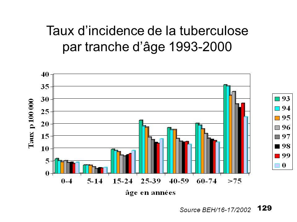 Taux d'incidence de la tuberculose par tranche d'âge 1993-2000