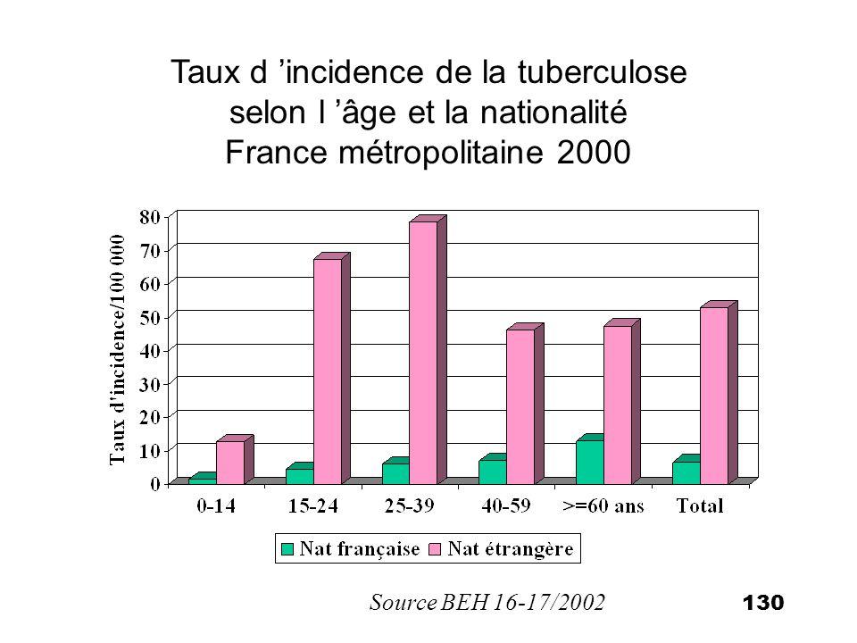 Taux d 'incidence de la tuberculose selon l 'âge et la nationalité France métropolitaine 2000