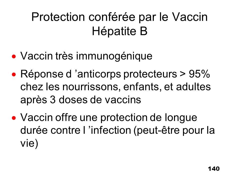 Protection conférée par le Vaccin Hépatite B