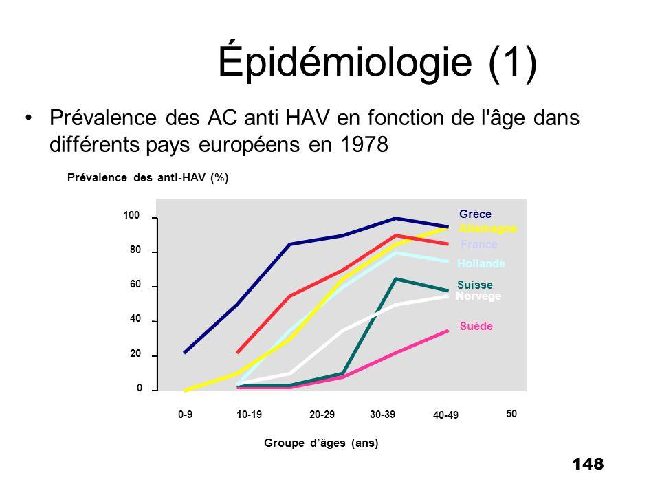 Épidémiologie (1) Prévalence des AC anti HAV en fonction de l âge dans différents pays européens en 1978.
