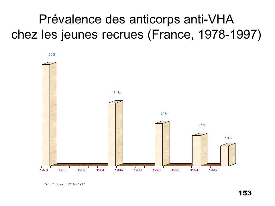 Prévalence des anticorps anti-VHA chez les jeunes recrues (France, 1978-1997)