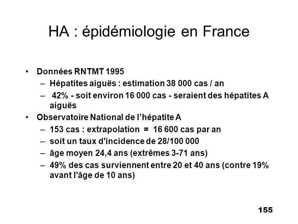 HA : épidémiologie en France