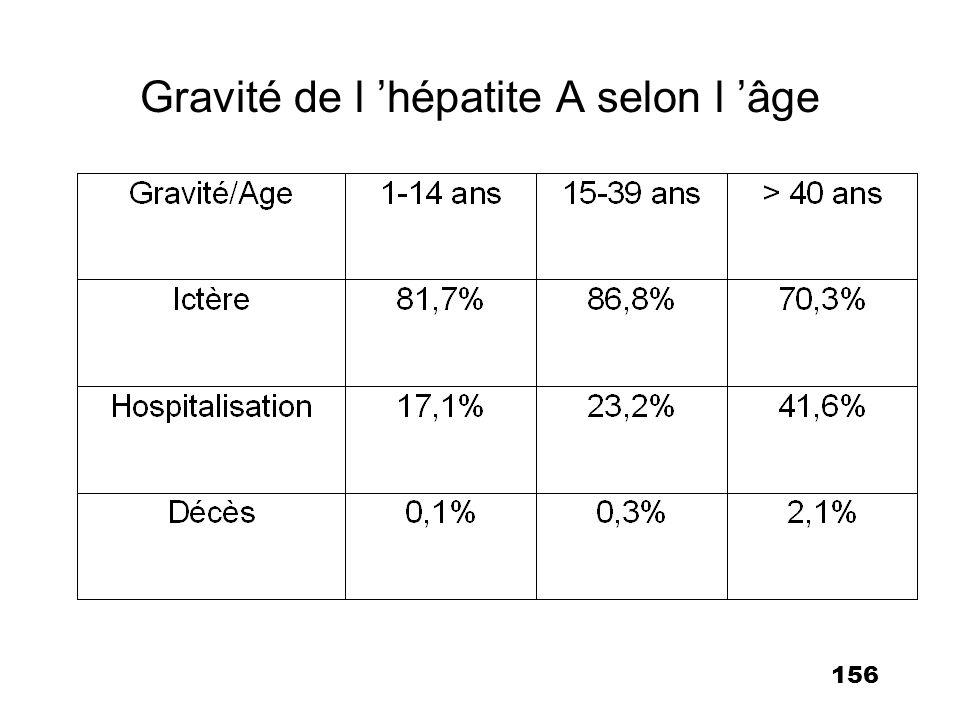 Gravité de l 'hépatite A selon l 'âge