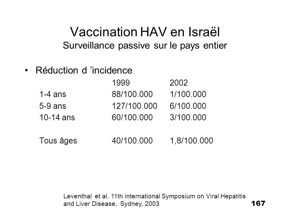 Vaccination HAV en Israël Surveillance passive sur le pays entier