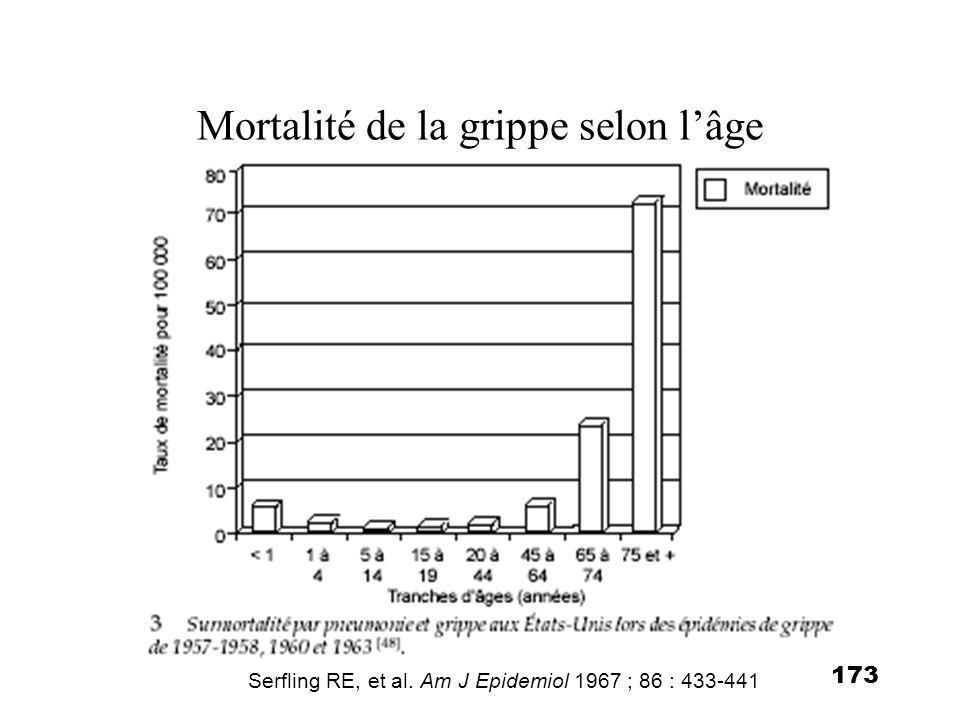 Mortalité de la grippe selon l'âge