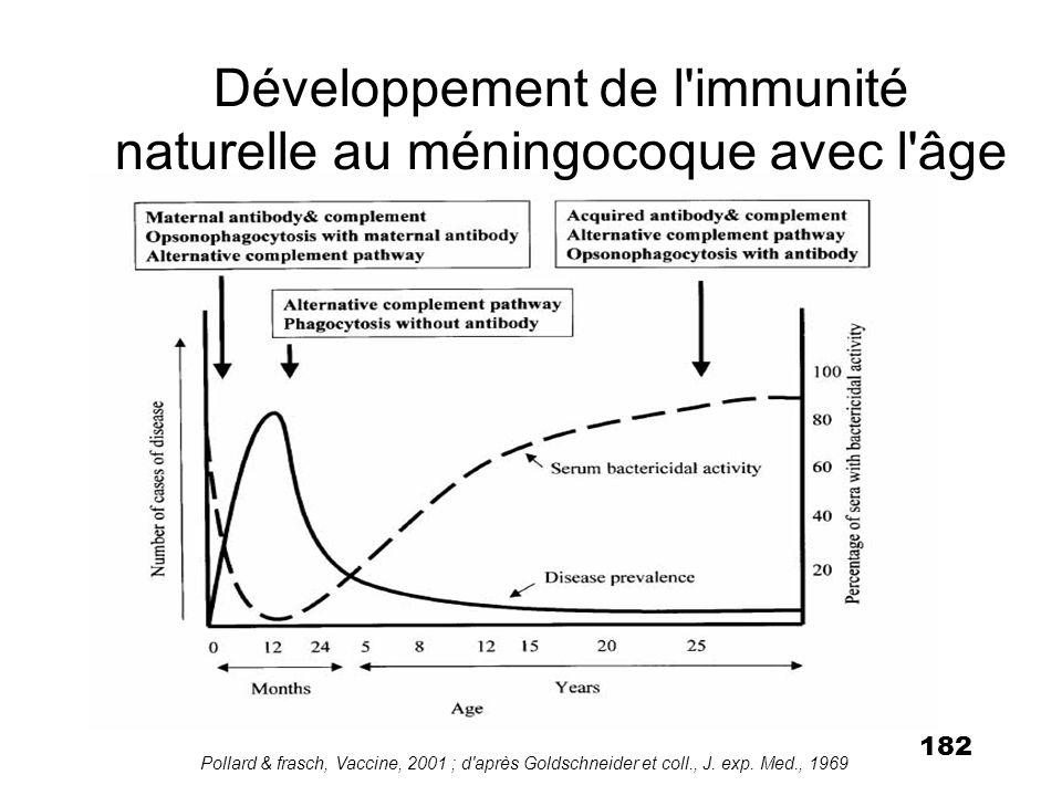 Développement de l immunité naturelle au méningocoque avec l âge