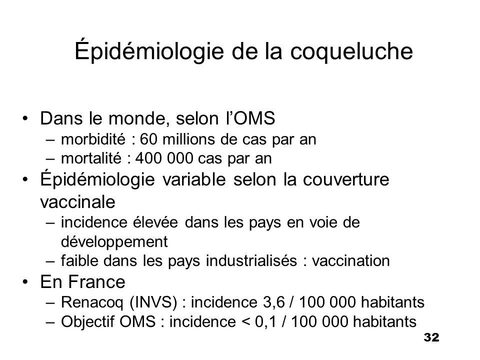 Épidémiologie de la coqueluche