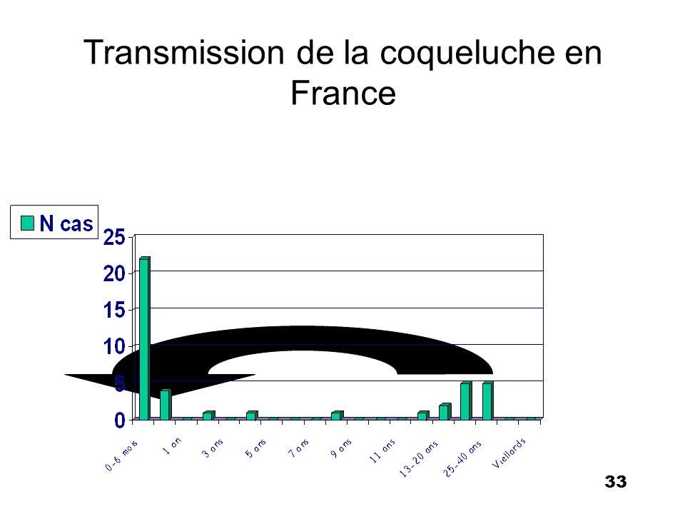 Transmission de la coqueluche en France