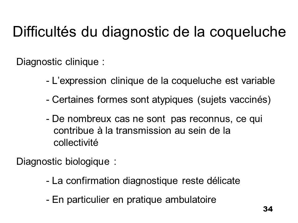 Difficultés du diagnostic de la coqueluche