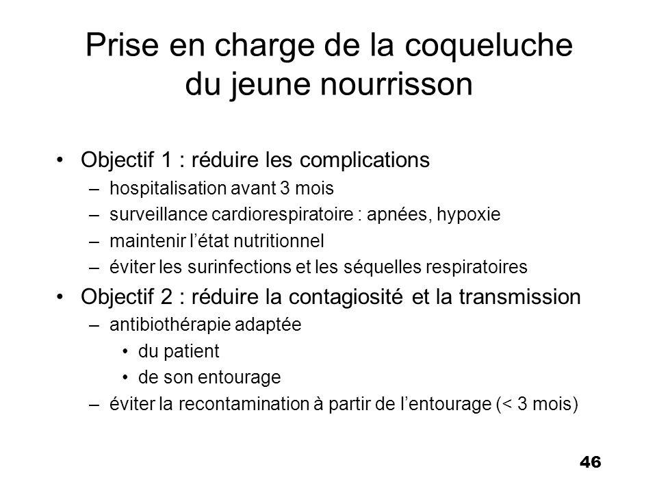 Coqueluche : consultation, traitement et volution amelifr