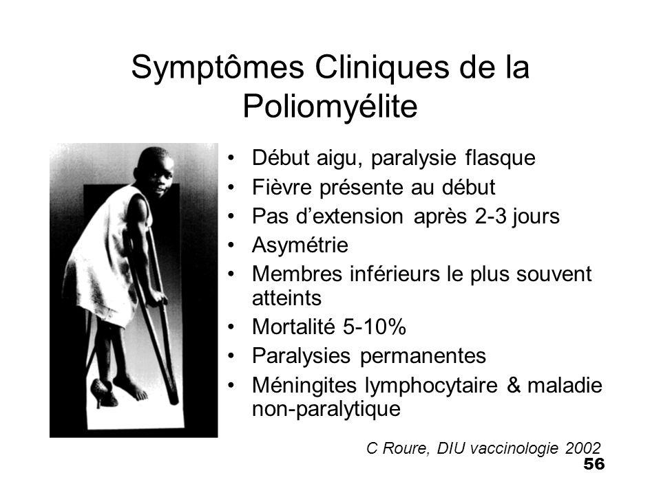 Symptômes Cliniques de la Poliomyélite