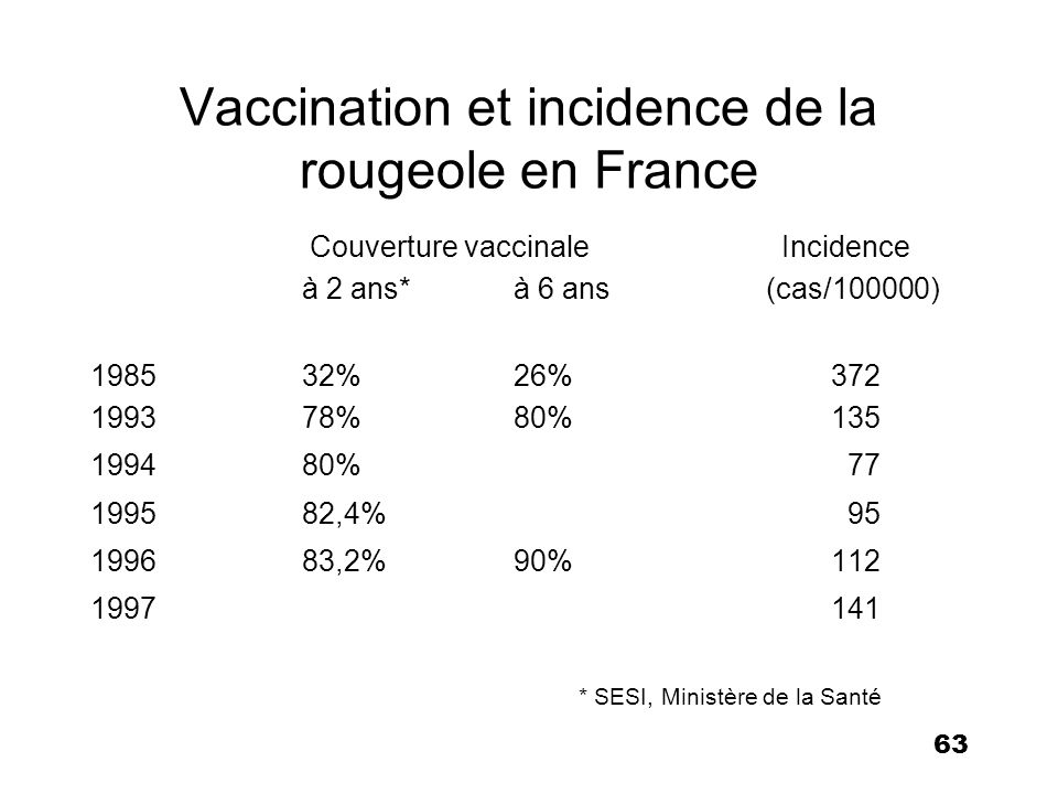 Vaccination et incidence de la rougeole en France