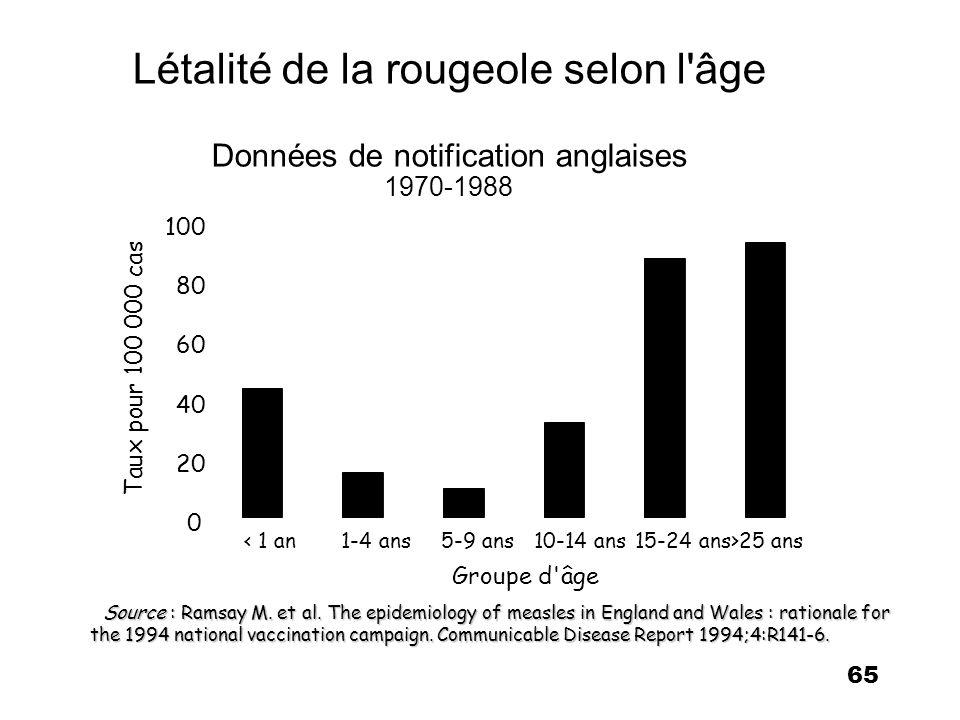 Létalité de la rougeole selon l âge Données de notification anglaises 1970-1988