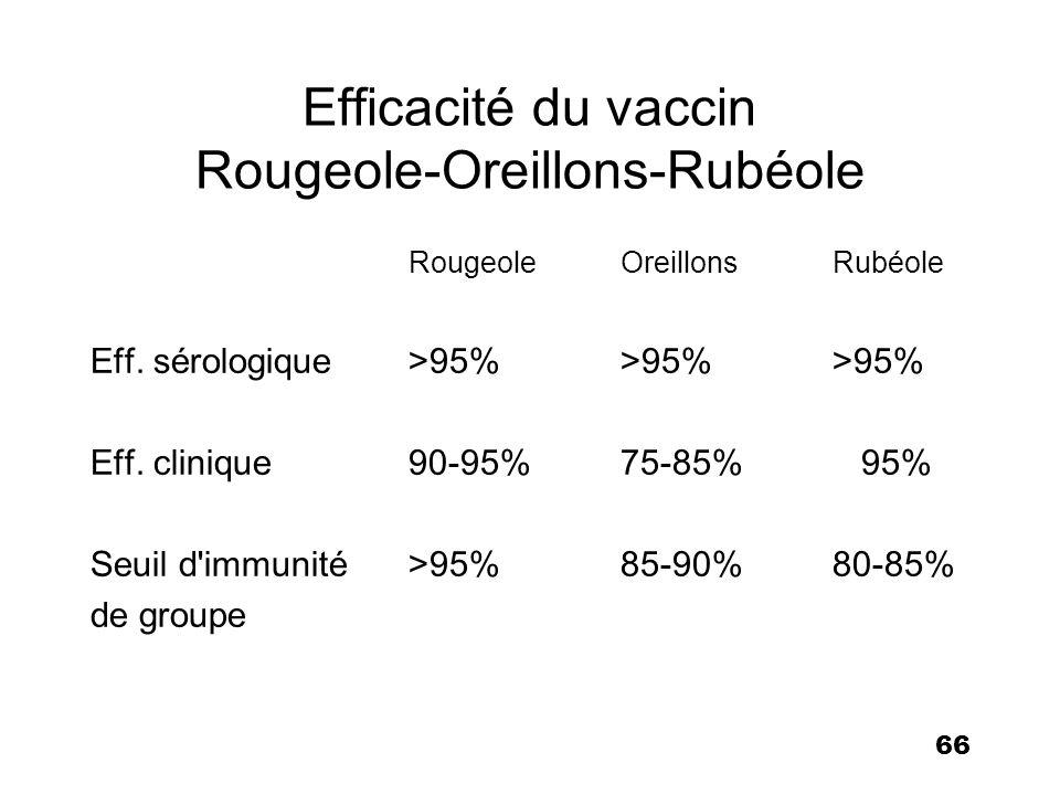 Efficacité du vaccin Rougeole-Oreillons-Rubéole