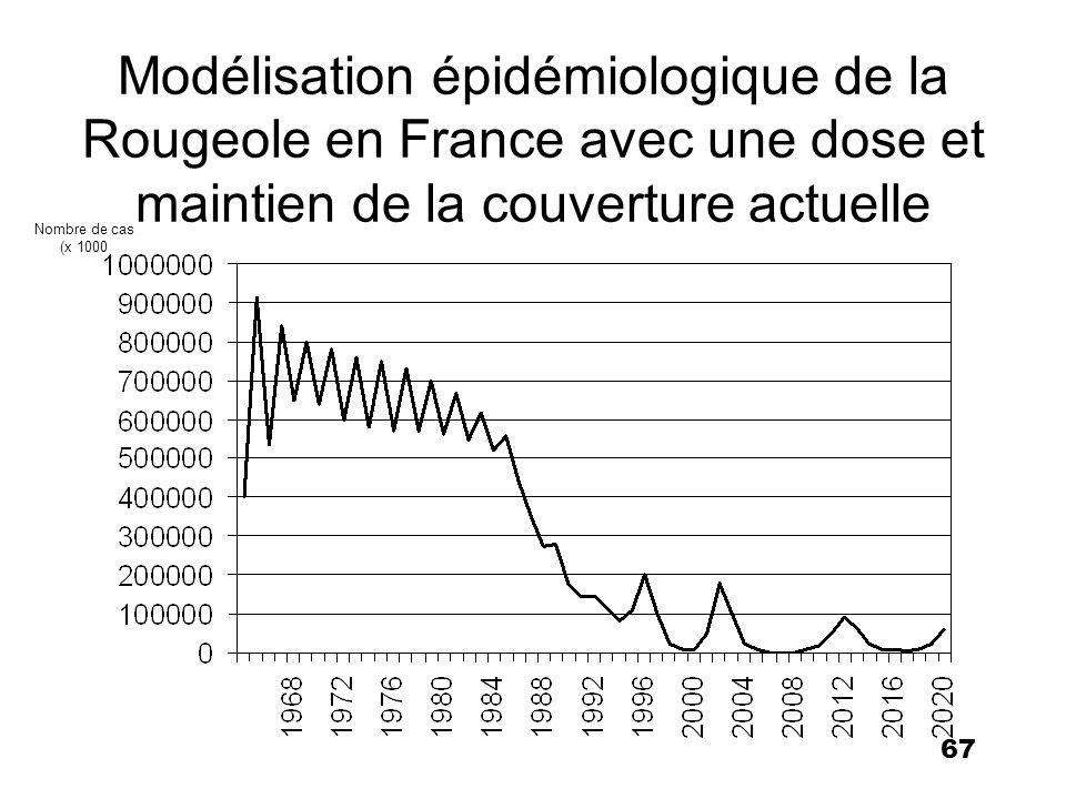 Modélisation épidémiologique de la Rougeole en France avec une dose et maintien de la couverture actuelle