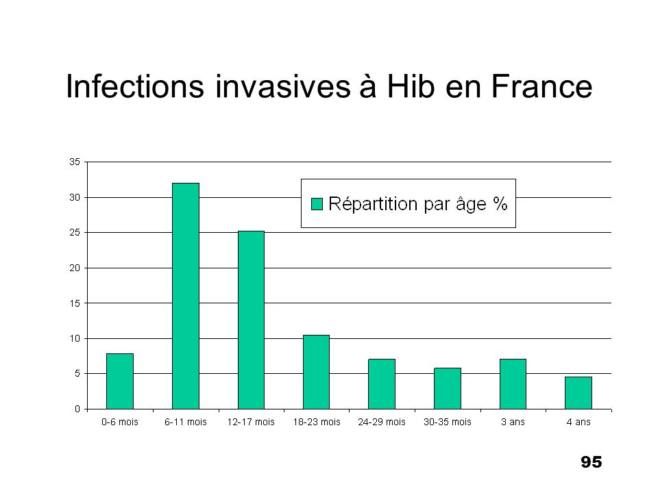 Infections invasives à Hib en France