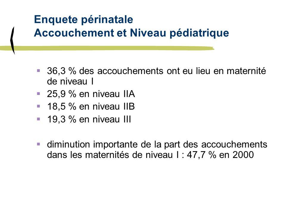Enquete périnatale Accouchement et Niveau pédiatrique