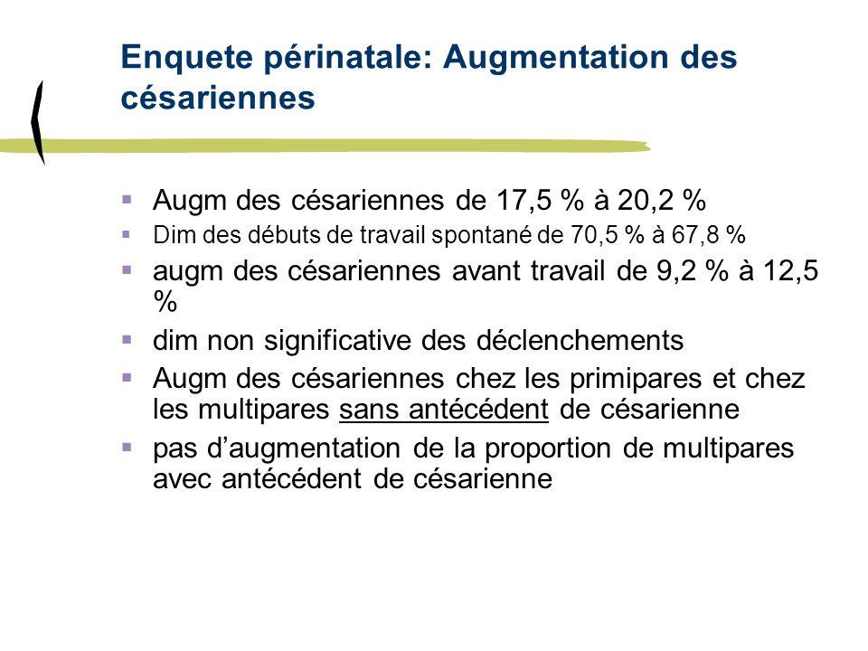 Enquete périnatale: Augmentation des césariennes