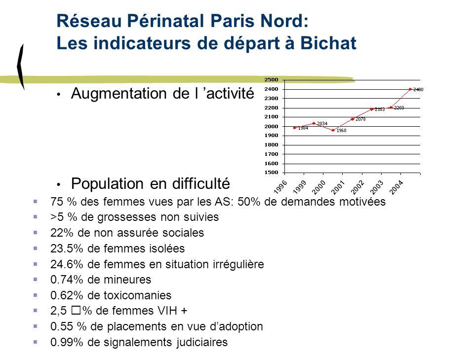 Réseau Périnatal Paris Nord: Les indicateurs de départ à Bichat