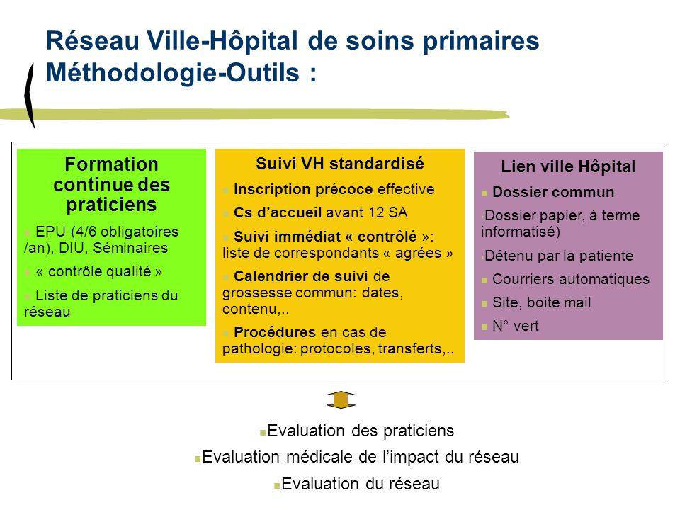 Réseau Ville-Hôpital de soins primaires Méthodologie-Outils :