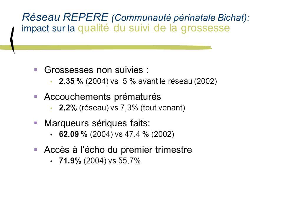 Réseau REPERE (Communauté périnatale Bichat): impact sur la qualité du suivi de la grossesse