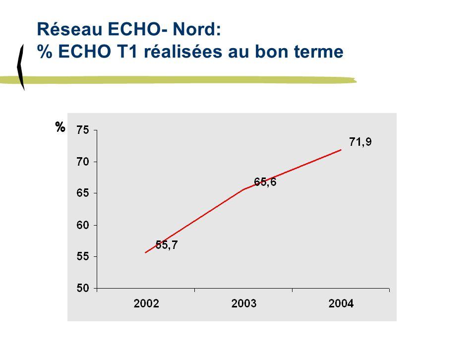 Réseau ECHO- Nord: % ECHO T1 réalisées au bon terme