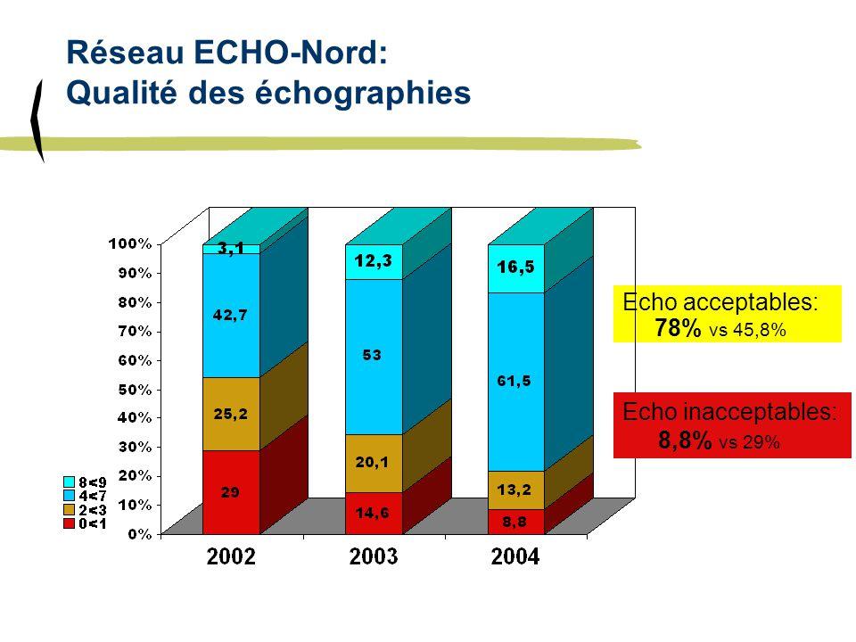 Réseau ECHO-Nord: Qualité des échographies